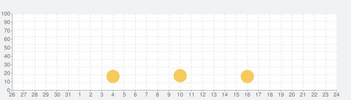 ブルースターバーガーの話題指数グラフ(6月24日(木))
