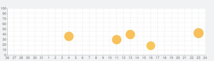 JSTQB模擬試験の話題指数グラフ(1月24日(日))