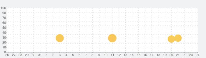 壁蹴りジャンプの話題指数グラフ(6月24日(木))