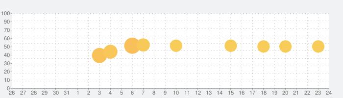 Оwl Аdblосk - Safе Blockеr&VРNの話題指数グラフ(9月24日(木))