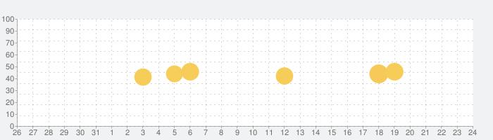 無音カメラ - 高画質カメラ 音なし & 消音カメラの話題指数グラフ(1月24日(日))