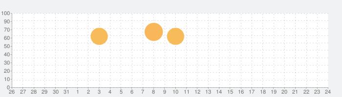楽天トラベル - 宿泊検索/宿泊予約の話題指数グラフ(2月24日(月))