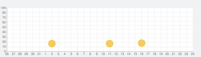 2桁かけ算 #4の話題指数グラフ(6月24日(木))