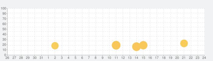 マージ・ヴィラの話題指数グラフ(9月24日(金))