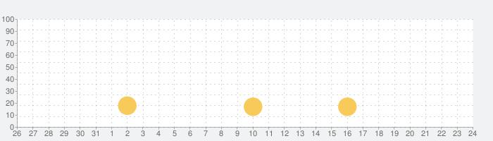 DELSOLE公式アプリの話題指数グラフ(6月24日(木))