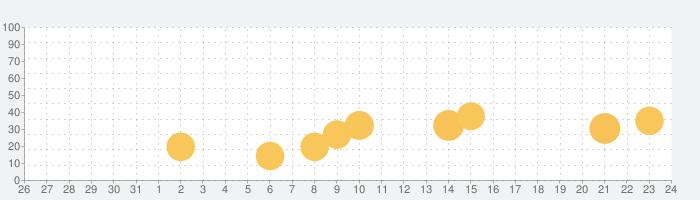 証明写真作成アプリの話題指数グラフ(1月24日(日))