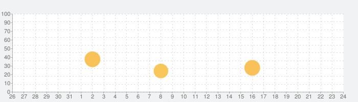 育児ノート - 子育ての話題指数グラフ(1月24日(日))