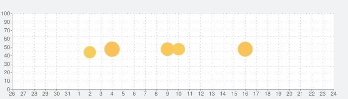 西暦・和暦・年齢・干支早見表の話題指数グラフ(11月24日(火))