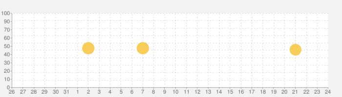 賃貸物件検索アプリ お部屋探しはアパマンショップの話題指数グラフ(9月24日(金))