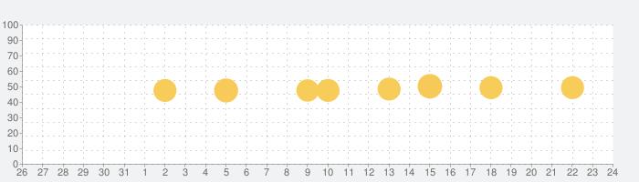 Redditの話題指数グラフ(1月24日(日))