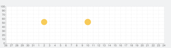 ペアフル - 自分らしさでつながる出会い・マッチングアプリの話題指数グラフ(9月24日(金))