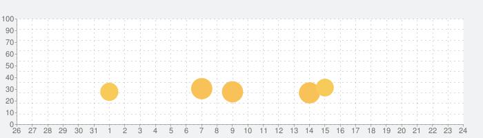 確定申告はfreee会計ソフト 青色申告&白色申告の話題指数グラフ(9月24日(金))