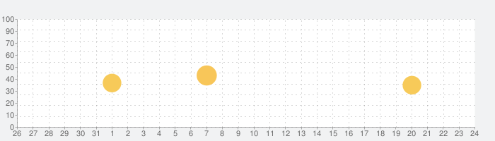 ゲキサカの話題指数グラフ(1月24日(日))