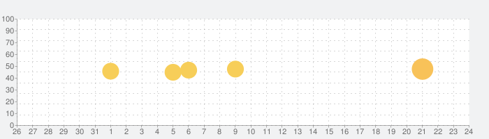 WEGO公式アプリの話題指数グラフ(2月24日(月))