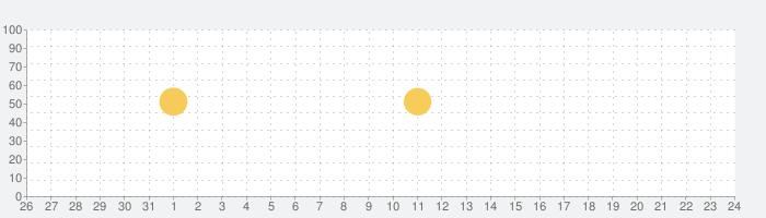 天気予報の話題指数グラフ(9月24日(金))