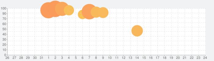 Dr.STONE バトルクラフトの話題指数グラフ(9月24日(金))