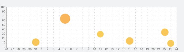 わかる!算数 小学1年 for iPadの話題指数グラフ(11月24日(火))