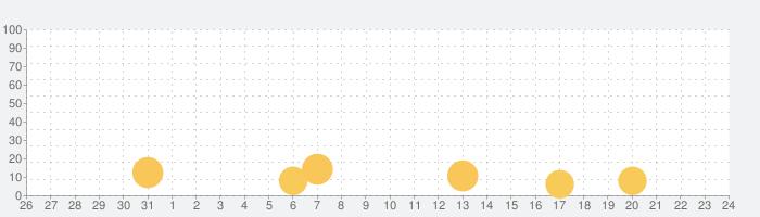 ウチの姫さまがいちばんカワイイの話題指数グラフ(6月24日(木))