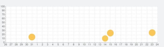 ハイレゾ再生対応 mora playerの話題指数グラフ(9月24日(金))
