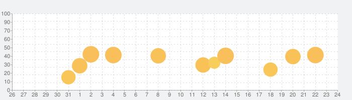 PulseInto-フィットネストレーニングの話題指数グラフ(1月24日(日))