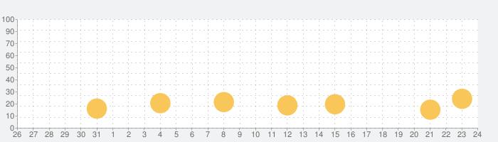 J:COMオンデマンド - アニメ・ドラマ見るならJ:COMの話題指数グラフ(2月24日(月))