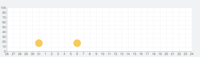 日本での無料チャットの話題指数グラフ(9月24日(金))
