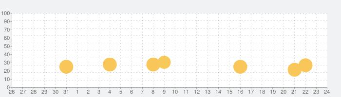 東京デッドボールの話題指数グラフ(9月24日(金))