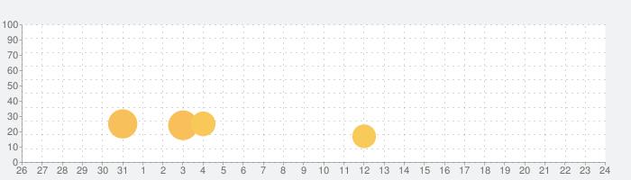 Learning World 2の話題指数グラフ(6月24日(木))