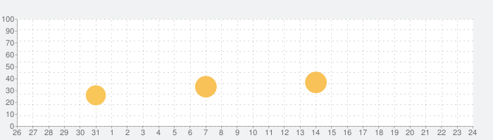 04 Limited Sazabys 公式アプリの話題指数グラフ(9月24日(金))