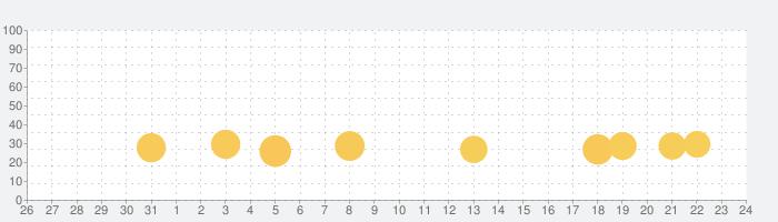 スーパー 車 運転 学校 2020の話題指数グラフ(11月24日(火))