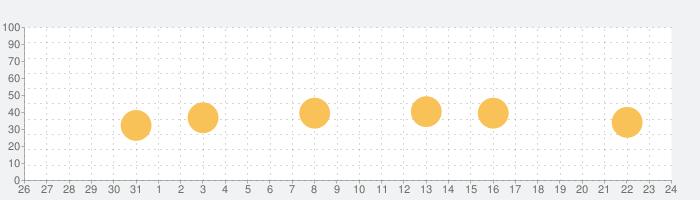 Marvel Unlimitedの話題指数グラフ(1月24日(日))