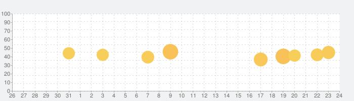 カレンダー月の段階の話題指数グラフ(6月24日(木))