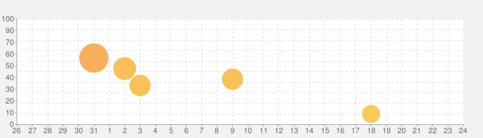 AC Flip Proの話題指数グラフ(9月24日(金))