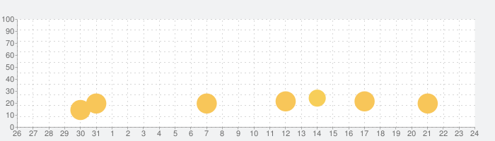Cookie Jam:マッチ3ゲーム (Match 3)の話題指数グラフ(9月24日(金))