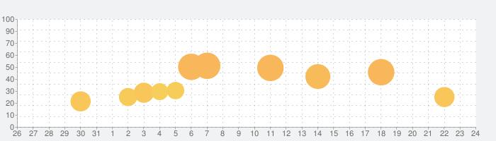 Makeover Master-My Home Designの話題指数グラフ(9月24日(金))