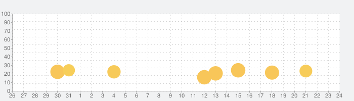 Temple Run 2の話題指数グラフ(9月24日(木))