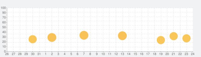 国語辞典・英和辞典 一発表示辞書の話題指数グラフ(9月24日(金))