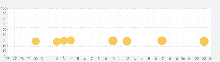 Score! Heroの話題指数グラフ(6月24日(木))