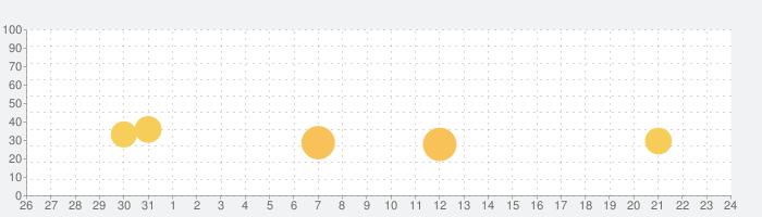 「カラオケ診断-UtaPro」音域に合った曲を測定や採点!の話題指数グラフ(9月24日(金))