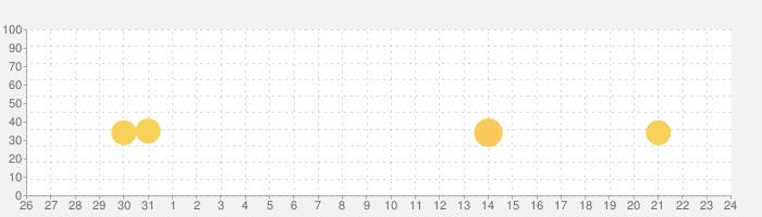 脳トレ!暗算 【数学・計算】の話題指数グラフ(6月24日(木))