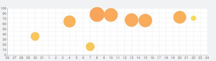 漢字検定・漢検漢字トレーニング(小学生版)の話題指数グラフ(11月24日(火))