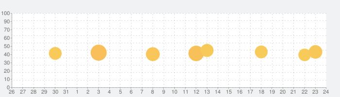 天気に正確な天気アプリの話題指数グラフ(6月24日(木))
