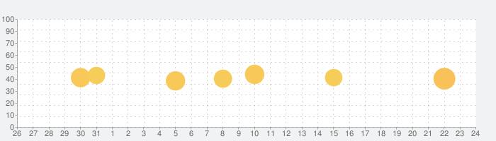 Google ToDoの話題指数グラフ(9月24日(木))