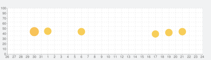 ことわざ・四字熟語 学習小辞典の話題指数グラフ(9月24日(木))