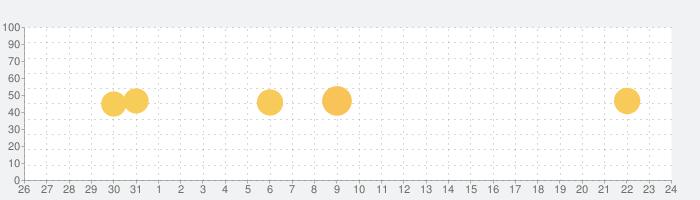 ジオグラフィカ | 登山用GPSの話題指数グラフ(2月24日(月))