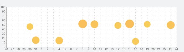 -Lorraine- 『ロレイン』〜栄養計算アプリ〜の話題指数グラフ(9月24日(木))