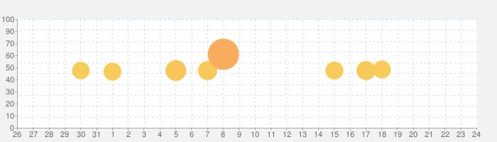 Ulikeユーライク:ナチュラルに盛るビューティカメラ!の話題指数グラフ(9月24日(木))