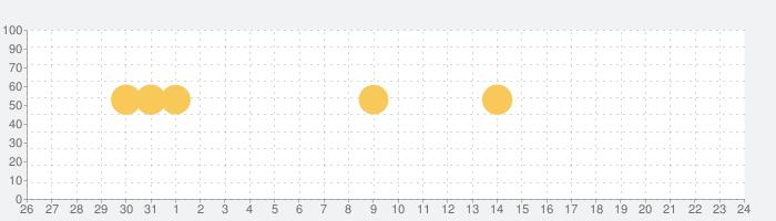 ソフィガール 生理の周期管理・生理日予測が簡単にできる生理管理アプリの話題指数グラフ(6月24日(木))