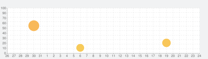 くちトレの話題指数グラフ(9月24日(木))