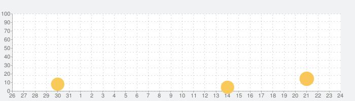 Coastal Hill: ミステリープレイオブジェクト探の話題指数グラフ(9月24日(金))
